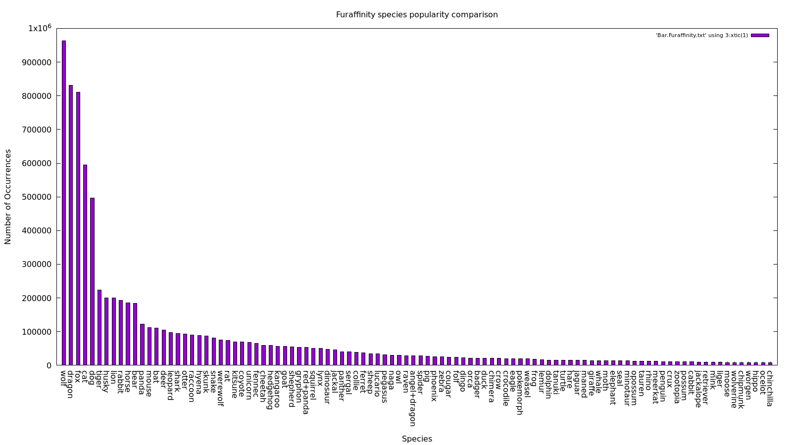 Graph of the top 100 species for Furaffinity